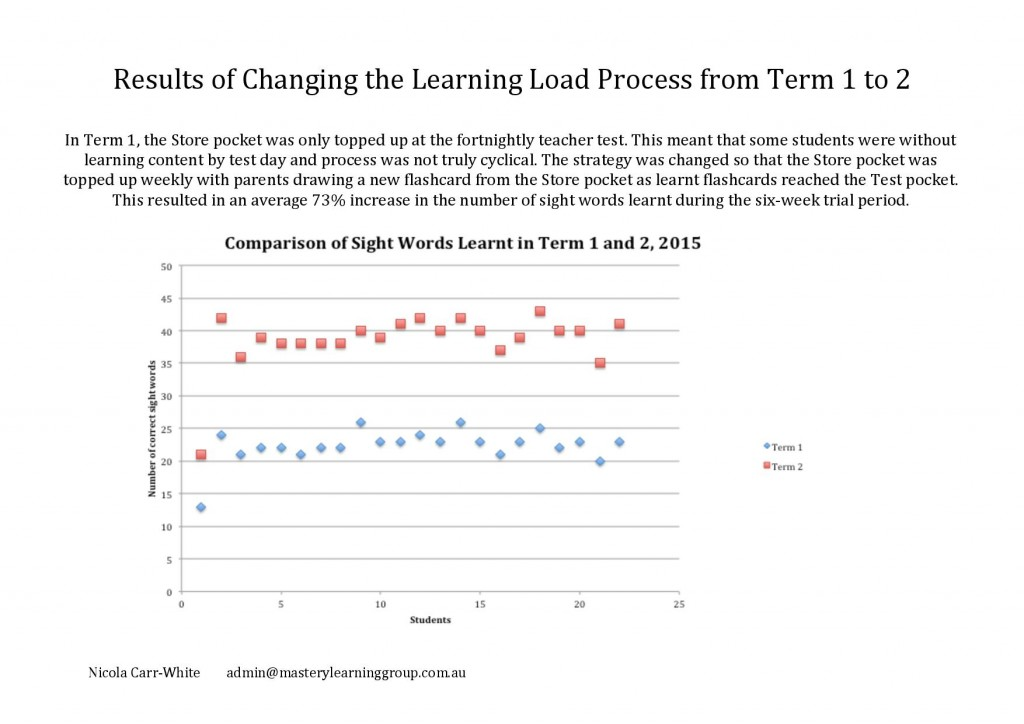 Changing the Learning Load Process -page-001